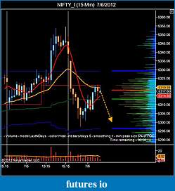 T For Trading-nifty_i-15-min-7_6_2012-2.jpg