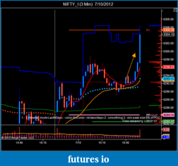 T For Trading-nifty_i-3-min-7_10_2012-2.png