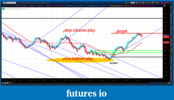 the easy edge for beginner traders-2012-07-10-tos_charts.png-7.png