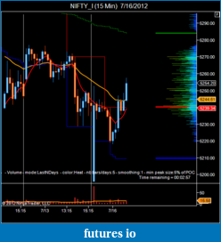 T For Trading-nifty_i-15-min-7_16_2012.png