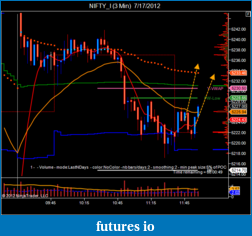 T For Trading-nifty_i-3-min-7_17_2012.png