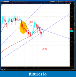 the easy edge for beginner traders-2012-07-17-tos_charts.png-9.png