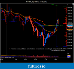 T For Trading-nifty_i-3-min-7_18_2012.png