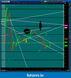 the easy edge for beginner traders-2012-07-19-tos_charts.png-4.png