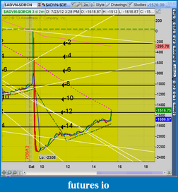 the easy edge for beginner traders-2012-07-23-tos_charts.png-6.png