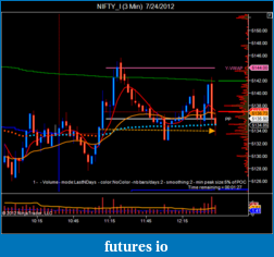 T For Trading-nifty_i-3-min-7_24_2012.png