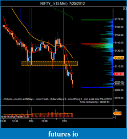T For Trading-nifty_i-15-min-7_25_2012.png