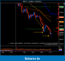 T For Trading-nifty_i-3-min-7_25_2012-2.png