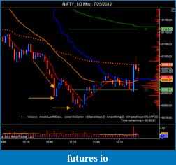 T For Trading-nifty_i-3-min-7_25_2012-4.png