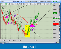 the easy edge for beginner traders-2012-07-25-tos_charts.png-6.png