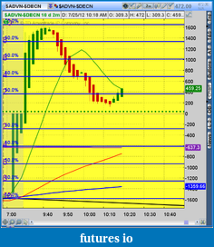 the easy edge for beginner traders-2012-07-25-tos_charts.png-5.png