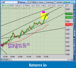 the easy edge for beginner traders-2012-07-25-tos_charts.png-8.png