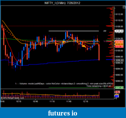 T For Trading-nifty_i-3-min-7_26_2012-4.png
