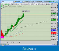 the easy edge for beginner traders-2012-07-27-tos_charts.png-7.png
