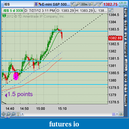 the easy edge for beginner traders-2012-07-27-tos_charts.png-1.png