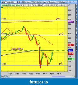 the easy edge for beginner traders-2012-08-01-tos_charts.png-6.png