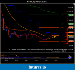 T For Trading-nifty_i-3-min-8_3_2012.png