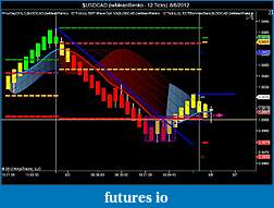 Four Brothers Set Up-usdcad-iwmeanrenko-12-ticks-8_6_2012.jpg