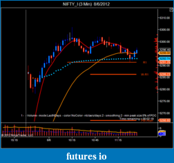 T For Trading-nifty_i-3-min-8_6_2012.png