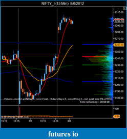 T For Trading-nifty_i-15-min-8_6_2012.png