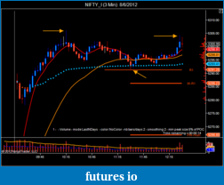 T For Trading-nifty_i-3-min-8_6_2012-2.png