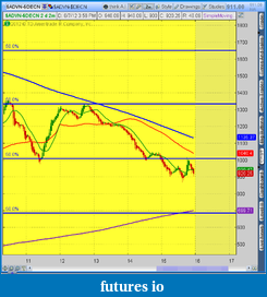 the easy edge for beginner traders-2012-08-07-tos_charts.png-12.png