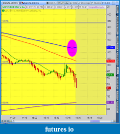 the easy edge for beginner traders-2012-08-07-tos_charts.png-13.png