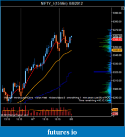 T For Trading-nifty_i-15-min-8_8_2012.png