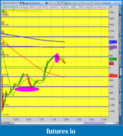 the easy edge for beginner traders-2012-08-08-tos_charts.png-1.png