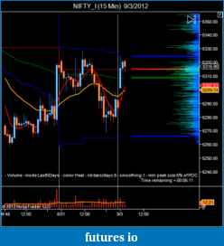 T For Trading-nifty_i-15-min-9_3_2012.png
