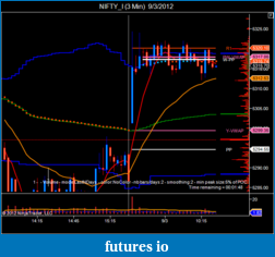 T For Trading-nifty_i-3-min-9_3_2012.png