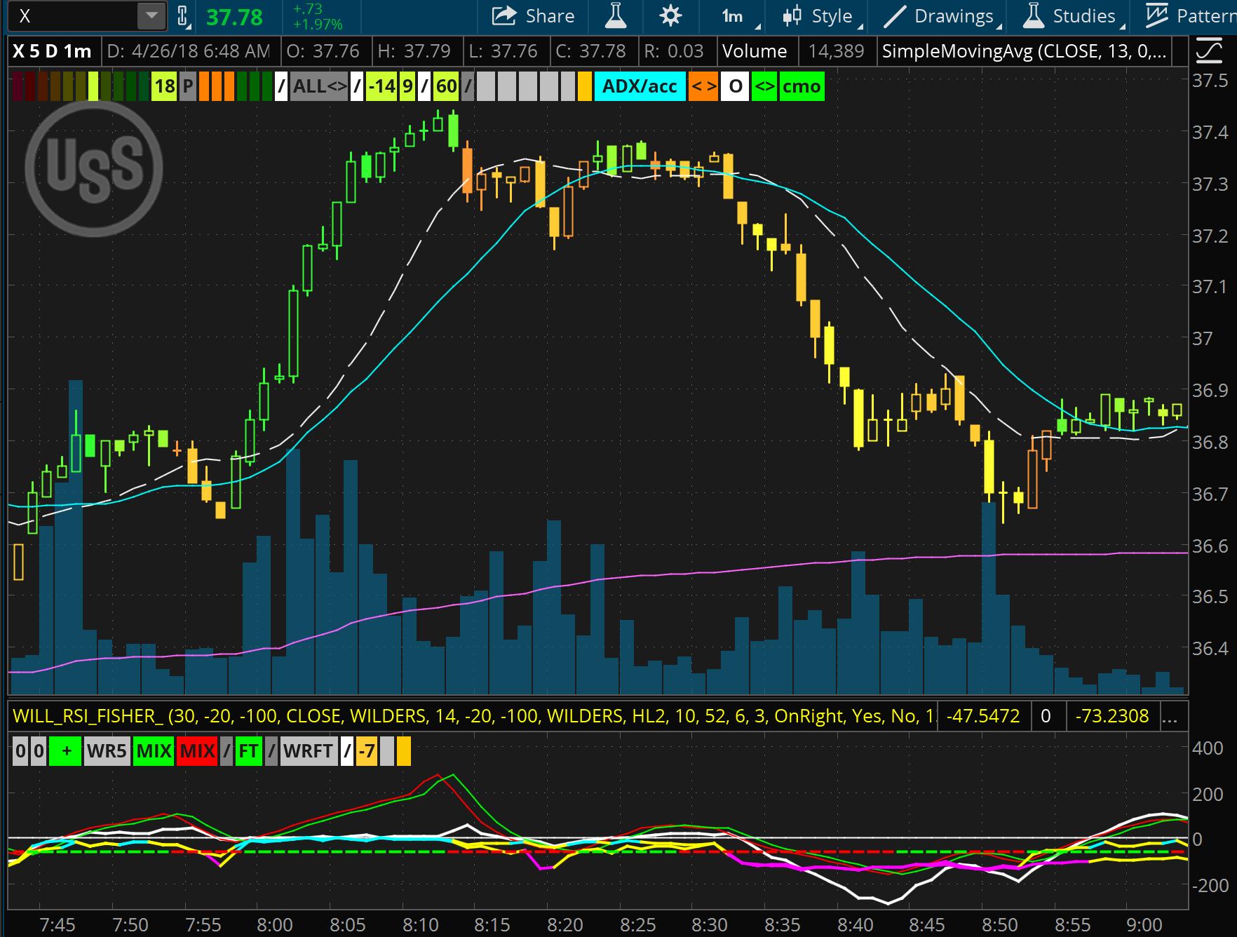 uper indicator for TOS - ThinkOrSwim | futures io social day trading