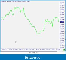 Sierra Chart : Tick Chart request.-snag-26.09.2012-14.27.01.png
