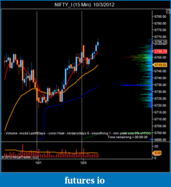 T For Trading-nifty_i-15-min-10_3_2012.png