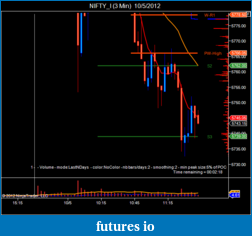 T For Trading-nifty_i-3-min-10_5_2012.png