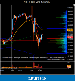 T For Trading-nifty_i-15-min-10_5_2012.png