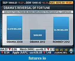 2012 Election-bigbankcontributions.jpg