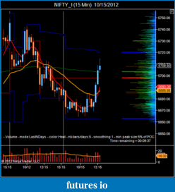 Click image for larger version  Name:NIFTY_I (15 Min)  10_15_2012.png Views:45 Size:40.0 KB ID:92040