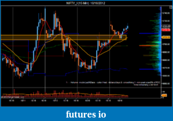 T For Trading-nifty_i-15-min-10_16_2012.png