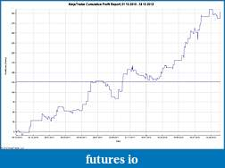 Click image for larger version  Name:NinjaTrader Cumulative Profit Report, 01_10_2010 - 18_10_2012.jpg Views:47 Size:86.1 KB ID:92493