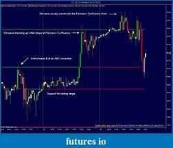 Harmonic Trading-cl-04-10-30-min-08_03_2010-confluence.jpg