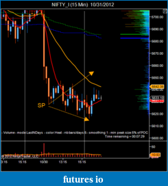 T For Trading-nifty_i-15-min-10_31_2012.png