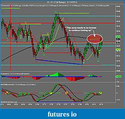 Crude Oil trading-cl-12-12-6-range-31_10_2012.jpg