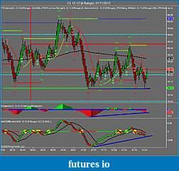 Crude Oil trading-cl-12-12-6-range-01_11_2012.jpg