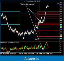 Crude Oil trading-cl-12-12-10-range-06_11_2012-divergence.jpg