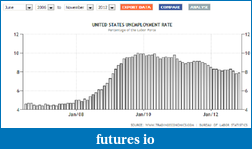 Jack Welch: I Was Right About That Strange Jobs Report-unemployment-rate.png