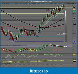 Crude Oil trading-cl-01-13-3-unirenko-t3r9o6-28_11_2012-weakness.jpg