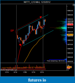 T For Trading-nifty_i-15-min-12_3_2012.png