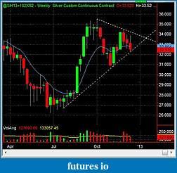 Swing Trading Futures-si_w_2012_12_13.jpg