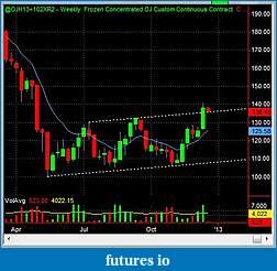 Swing Trading Futures-oj_w_2012_12_17.jpg